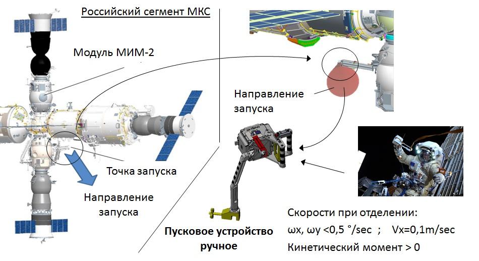 Схема запуска наноспутника с МКС