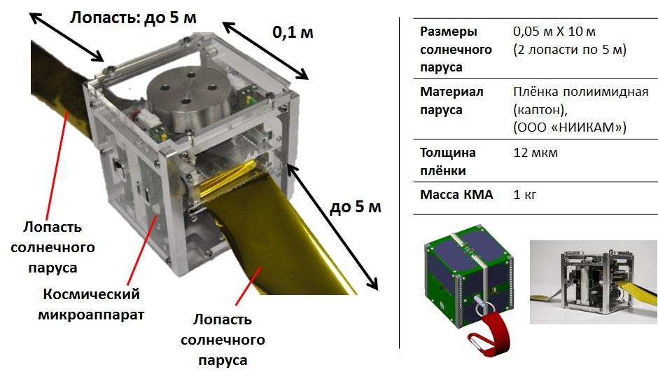 Макет наноспутника и основные характеристики