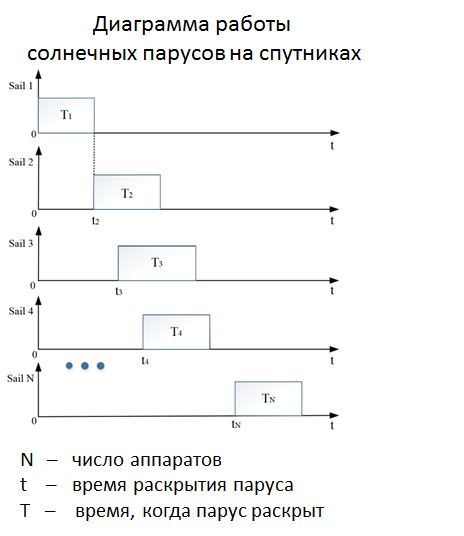 Диаграмма работы